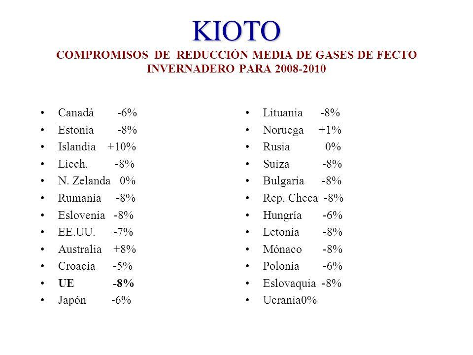 KIOTO KIOTO COMPROMISOS DE REDUCCIÓN MEDIA DE GASES DE FECTO INVERNADERO PARA 2008-2010 Canadá -6% Estonia -8% Islandia +10% Liech.
