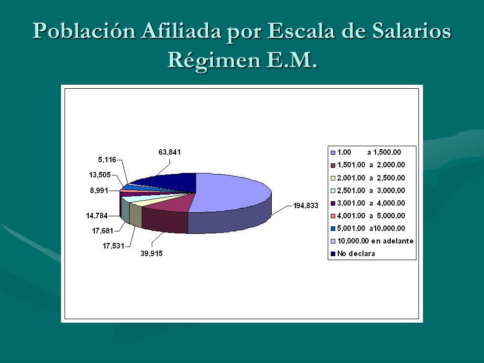 Total Pensionados: 16,769 Cotizantes Régimen de IVM: 327,626 Total Cotizantes al IHSS: 420,626 Relación Activos por Pensionados: 19/1 Ingreso mensual