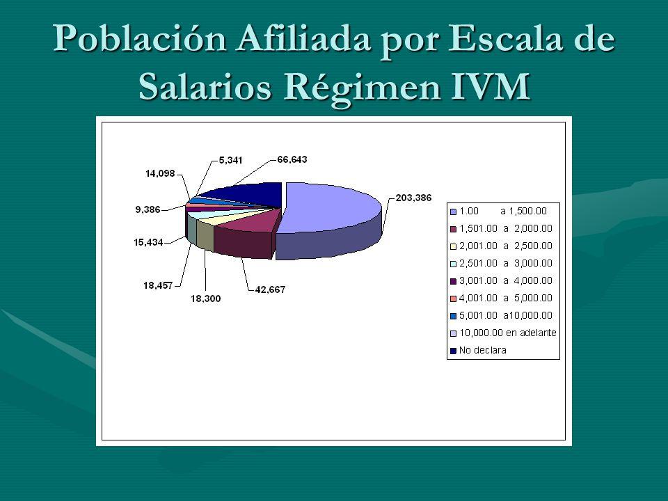 Población Afiliada por Escala de Salarios Régimen E.M.
