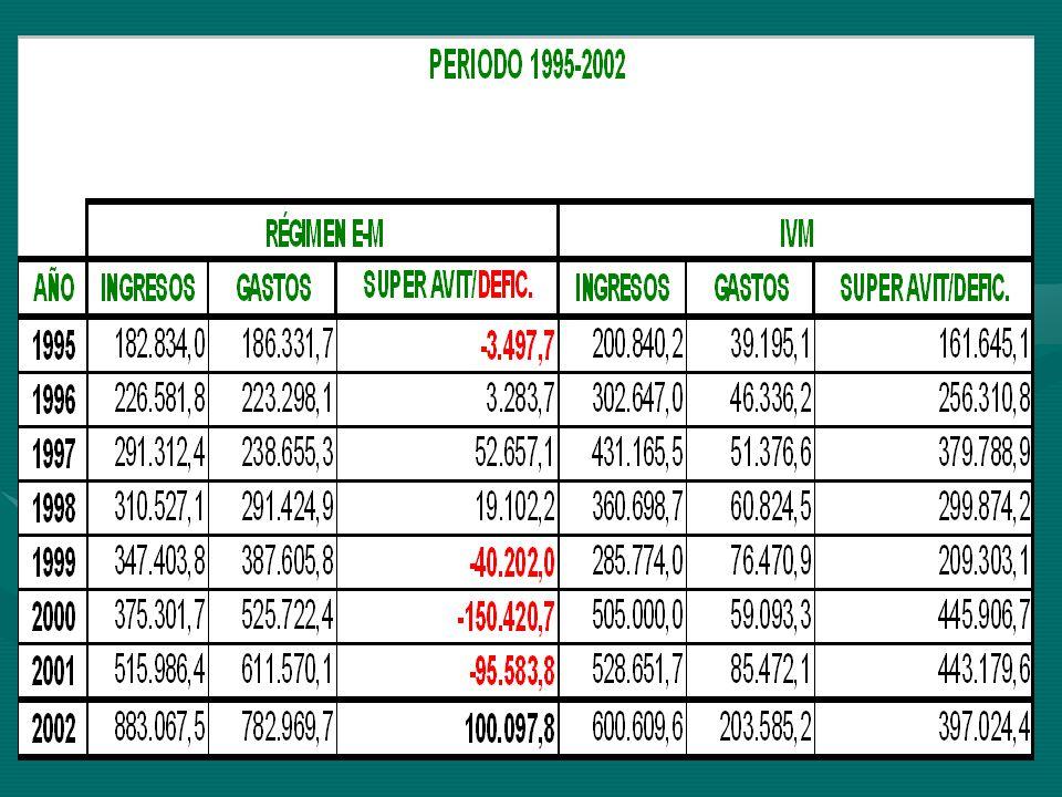 Proyección de Cotizantes por Régimen 2001 al 2006