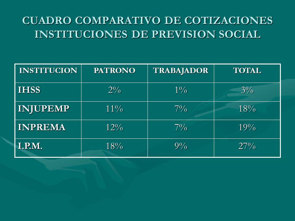 PRSS/BM. PNUD/UNFAP Financiamiento Modernización Institucional Compra y Provisión de Servicios de Salud OIT Asesoria Organismos Internacionales Cooper