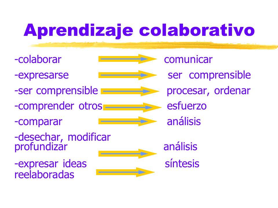 Aprendizaje colaborativo -colaborar comunicar -expresarse ser comprensible -ser comprensible procesar, ordenar -comprender otros esfuerzo -comparar análisis -desechar, modificar profundizar análisis -expresar ideas síntesis reelaboradas