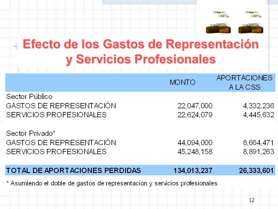 12 Efecto de los Gastos de Representación y Servicios Profesionales