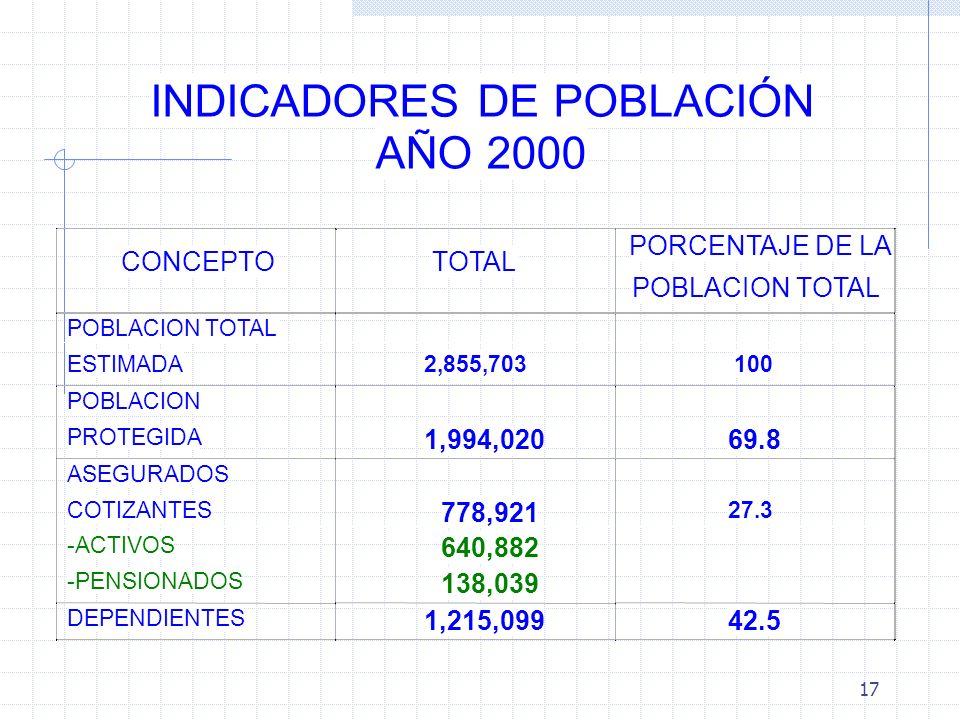 17 INDICADORES DE POBLACIÓN AÑO 2000
