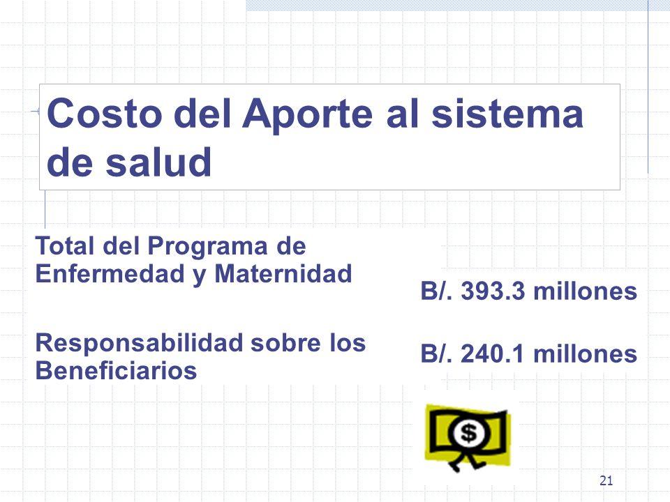21 Costo del Aporte al sistema de salud Total del Programa de Enfermedad y Maternidad Responsabilidad sobre los Beneficiarios B/. 393.3 millones B/. 2