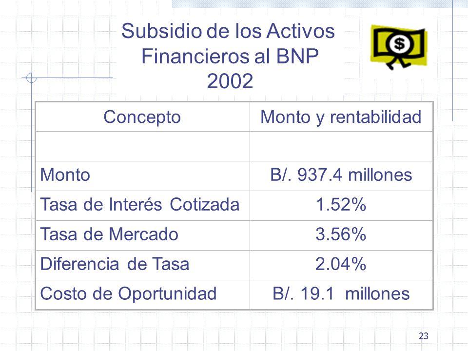 23 B/. 19.1 millonesCosto de Oportunidad 2.04%Diferencia de Tasa 3.56%Tasa de Mercado 1.52%Tasa de Interés Cotizada B/. 937.4 millonesMonto Monto y re
