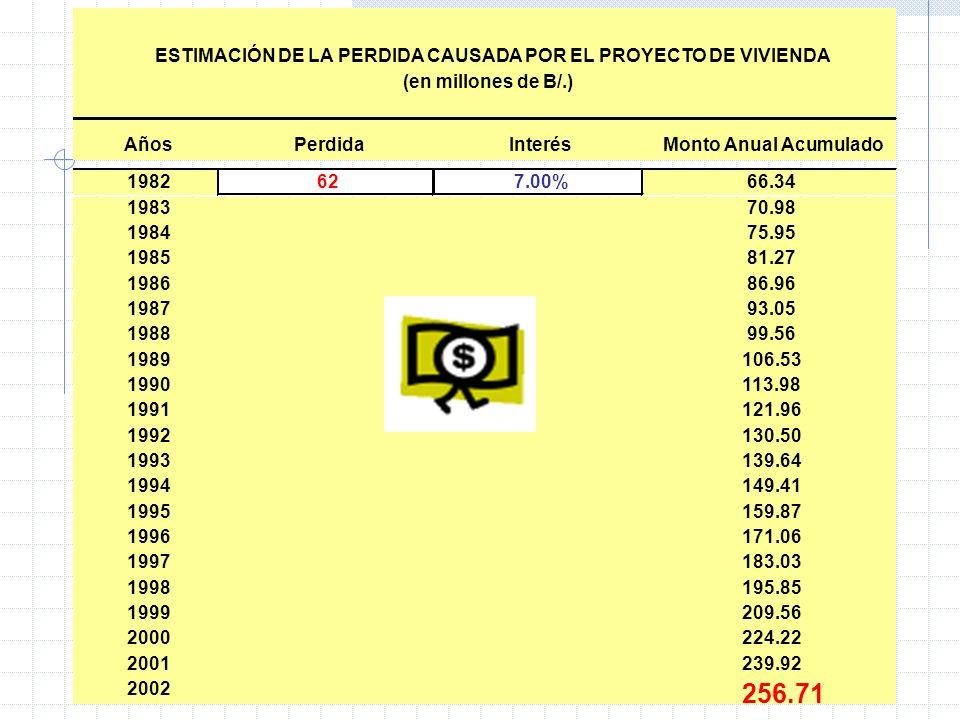 26 AñosPerdidaInterésMonto Anual Acumulado 1982627.00%66.34 198370.98 198475.95 198581.27 198686.96 198793.05 198899.56 1989106.53 1990113.98 1991121.