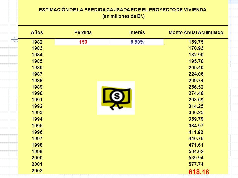 27 AñosPerdidaInterésMonto Anual Acumulado 19821506.50%159.75 1983170.93 1984182.90 1985195.70 1986209.40 1987224.06 1988239.74 1989256.52 1990274.48