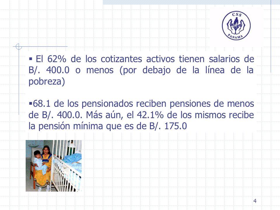 4 El 62% de los cotizantes activos tienen salarios de B/. 400.0 o menos (por debajo de la línea de la pobreza) 68.1 de los pensionados reciben pension