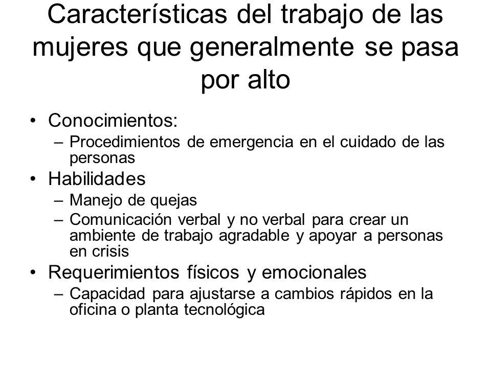 Características del trabajo de las mujeres que generalmente se pasa por alto Conocimientos: –Procedimientos de emergencia en el cuidado de las persona