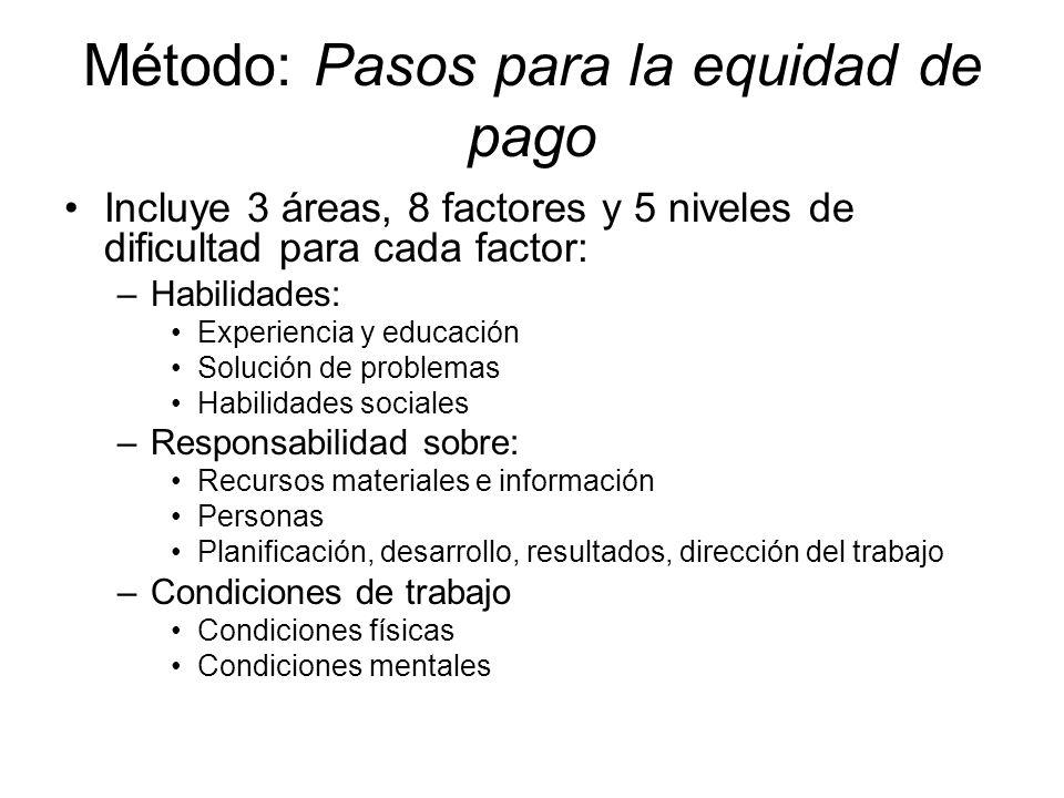 Método: Pasos para la equidad de pago Incluye 3 áreas, 8 factores y 5 niveles de dificultad para cada factor: –Habilidades: Experiencia y educación So