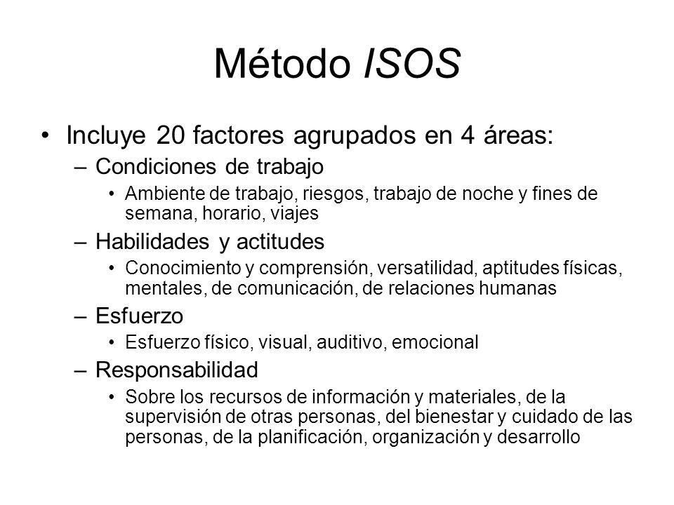 Método ISOS Incluye 20 factores agrupados en 4 áreas: –Condiciones de trabajo Ambiente de trabajo, riesgos, trabajo de noche y fines de semana, horari