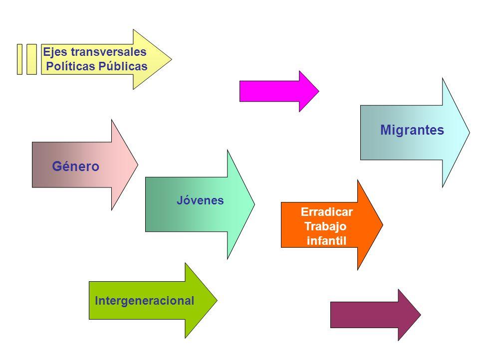 Género Jóvenes Migrantes Ejes transversales Políticas Públicas Erradicar Trabajo infantil Intergeneracional