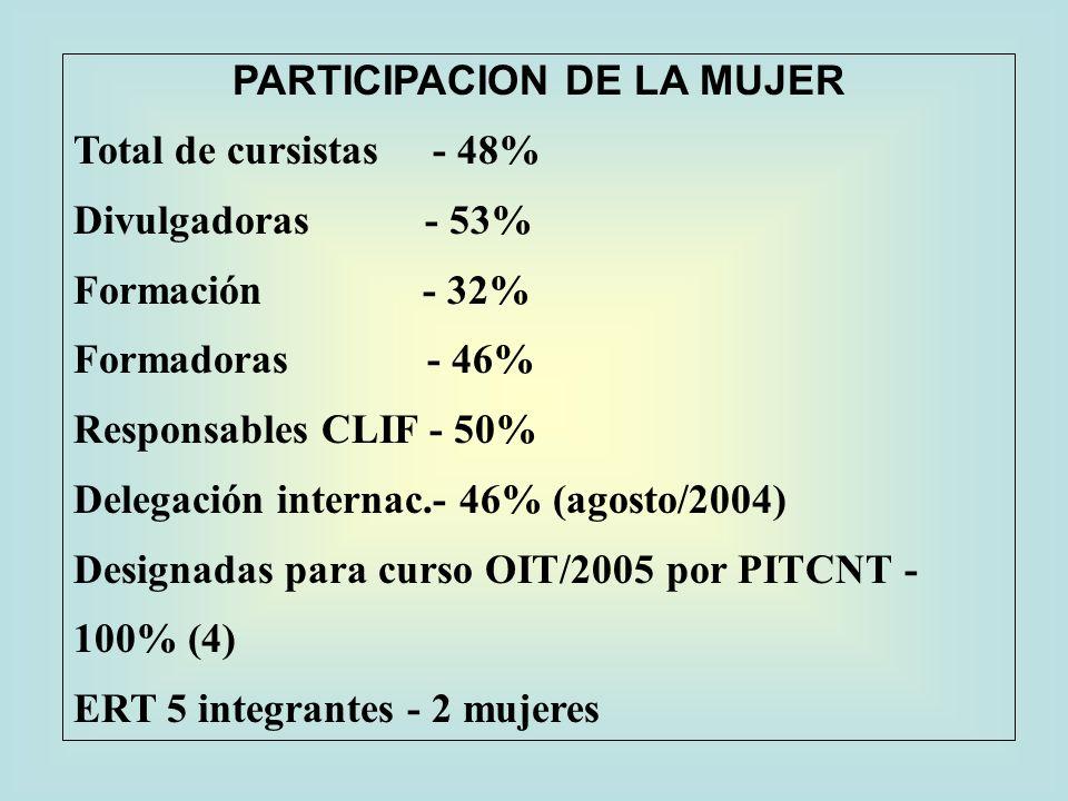 PARTICIPACION DE LA MUJER Total de cursistas - 48% Divulgadoras - 53% Formación - 32% Formadoras - 46% Responsables CLIF - 50% Delegación internac.- 46% (agosto/2004) Designadas para curso OIT/2005 por PITCNT - 100% (4) ERT 5 integrantes - 2 mujeres