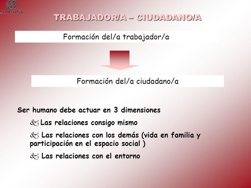 Formación del/a trabajador/a Formación del/a ciudadano/a Ser humano debe actuar en 3 dimensiones Las relaciones consigo mismo k k Las relaciones con l