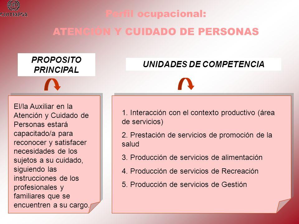 Perfil ocupacional: ATENCIÓN Y CUIDADO DE PERSONAS PROPOSITO PRINCIPAL El/la Auxiliar en la Atención y Cuidado de Personas estará capacitado/a para re