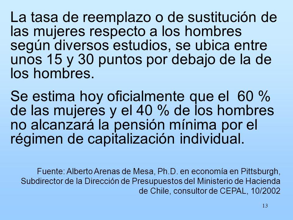 13 La tasa de reemplazo o de sustitución de las mujeres respecto a los hombres según diversos estudios, se ubica entre unos 15 y 30 puntos por debajo
