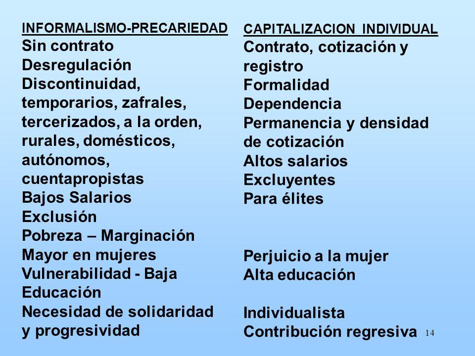 14 INFORMALISMO-PRECARIEDAD Sin contrato Desregulación Discontinuidad, temporarios, zafrales, tercerizados, a la orden, rurales, domésticos, autónomos
