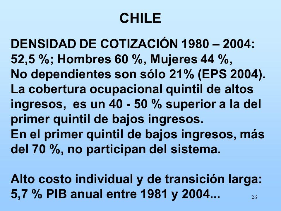 26 DENSIDAD DE COTIZACIÓN 1980 – 2004: 52,5 %; Hombres 60 %, Mujeres 44 %, No dependientes son sólo 21% (EPS 2004). La cobertura ocupacional quintil d