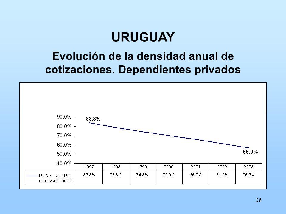 28 Evolución de la densidad anual de cotizaciones. Dependientes privados URUGUAY