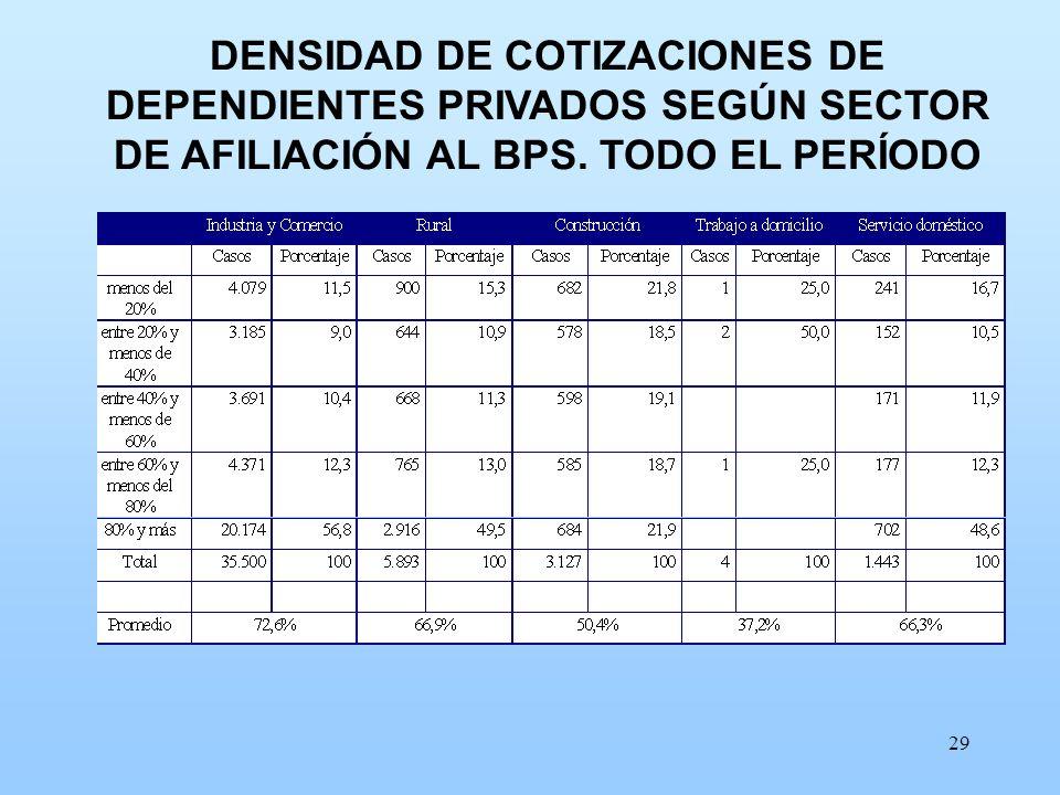 29 DENSIDAD DE COTIZACIONES DE DEPENDIENTES PRIVADOS SEGÚN SECTOR DE AFILIACIÓN AL BPS. TODO EL PERÍODO