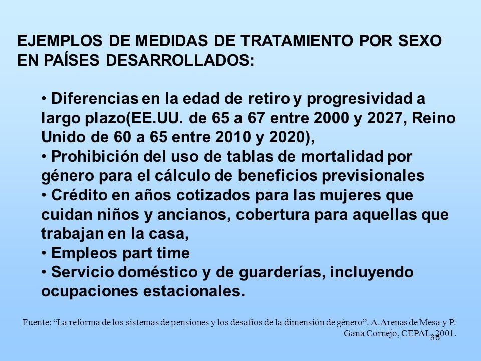 36 EJEMPLOS DE MEDIDAS DE TRATAMIENTO POR SEXO EN PAÍSES DESARROLLADOS: Diferencias en la edad de retiro y progresividad a largo plazo(EE.UU. de 65 a