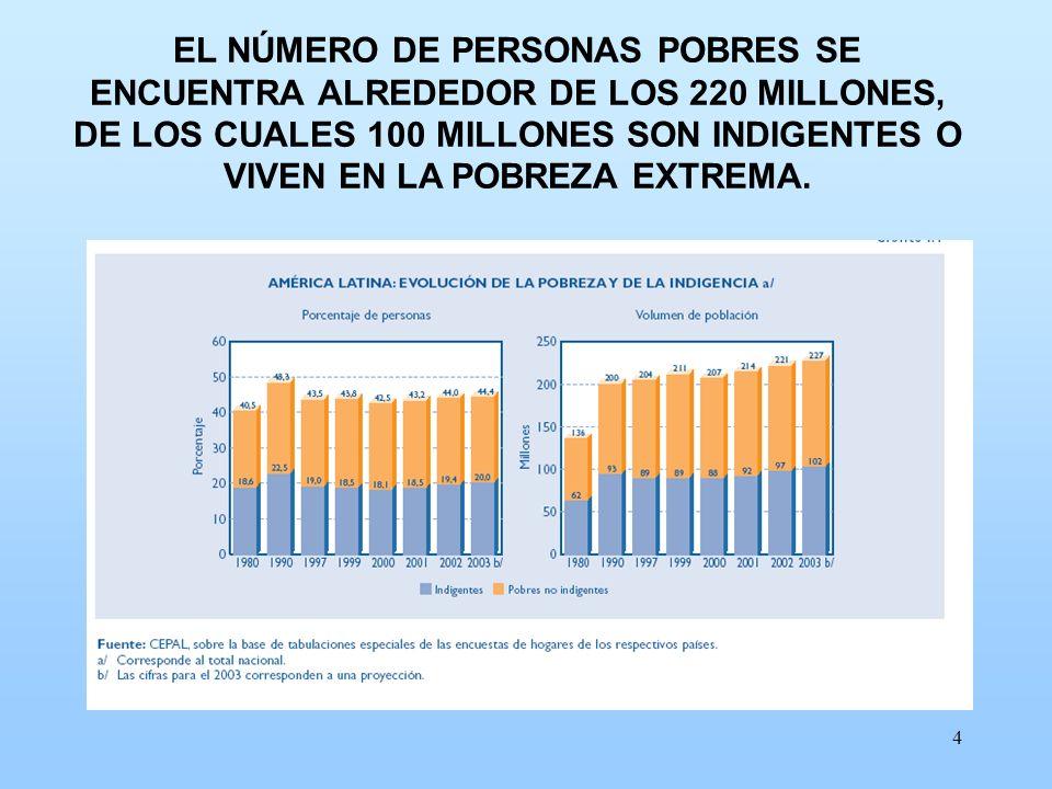 4 EL NÚMERO DE PERSONAS POBRES SE ENCUENTRA ALREDEDOR DE LOS 220 MILLONES, DE LOS CUALES 100 MILLONES SON INDIGENTES O VIVEN EN LA POBREZA EXTREMA.