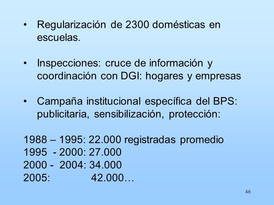 46 Regularización de 2300 domésticas en escuelas. Inspecciones: cruce de información y coordinación con DGI: hogares y empresas Campaña institucional