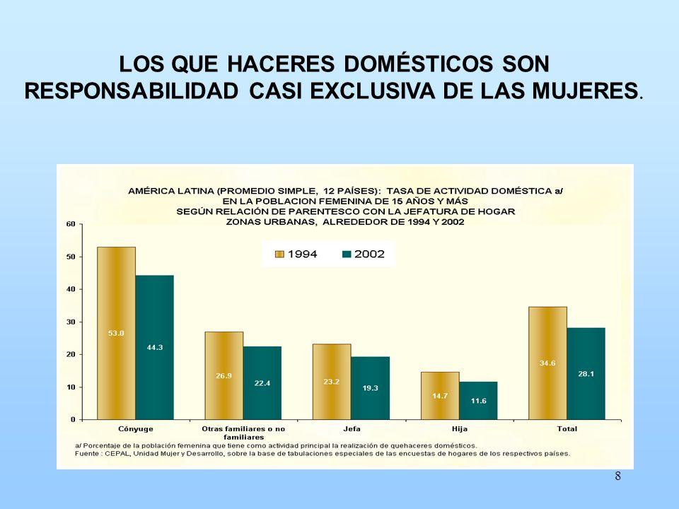 8 LOS QUE HACERES DOMÉSTICOS SON RESPONSABILIDAD CASI EXCLUSIVA DE LAS MUJERES.