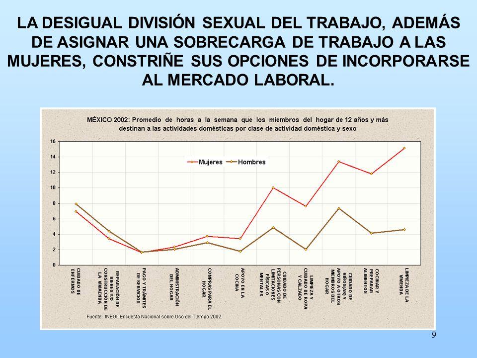 9 LA DESIGUAL DIVISIÓN SEXUAL DEL TRABAJO, ADEMÁS DE ASIGNAR UNA SOBRECARGA DE TRABAJO A LAS MUJERES, CONSTRIÑE SUS OPCIONES DE INCORPORARSE AL MERCAD