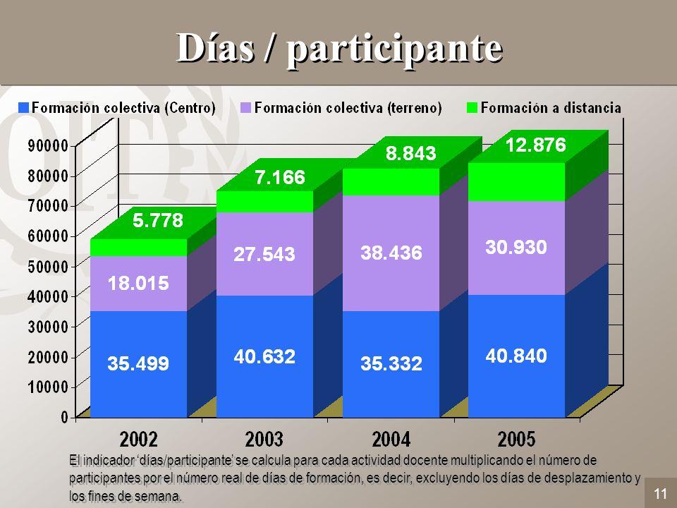 11 Días / participante El indicador días/participante se calcula para cada actividad docente multiplicando el número de participantes por el número re