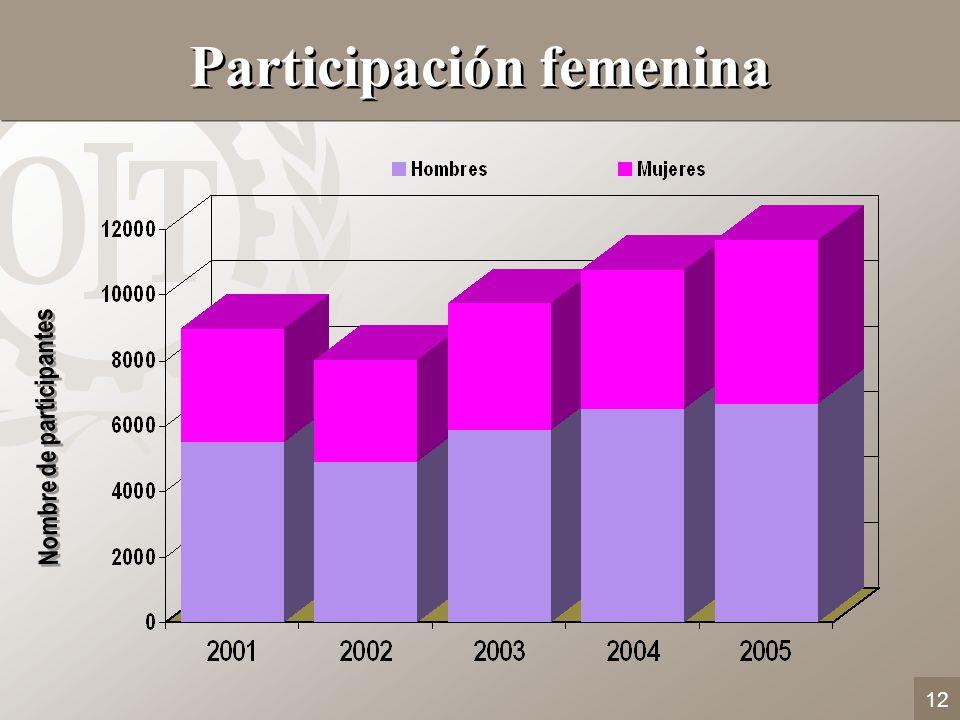12 Participación femenina Nombre de participantes