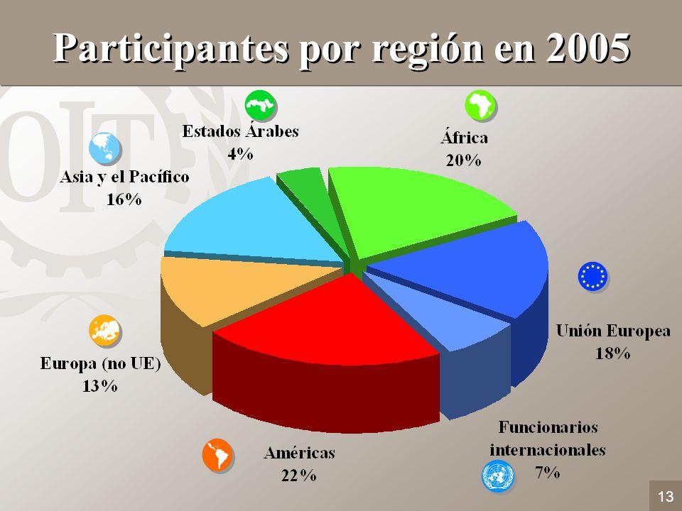 13 Participantes por región en 2005