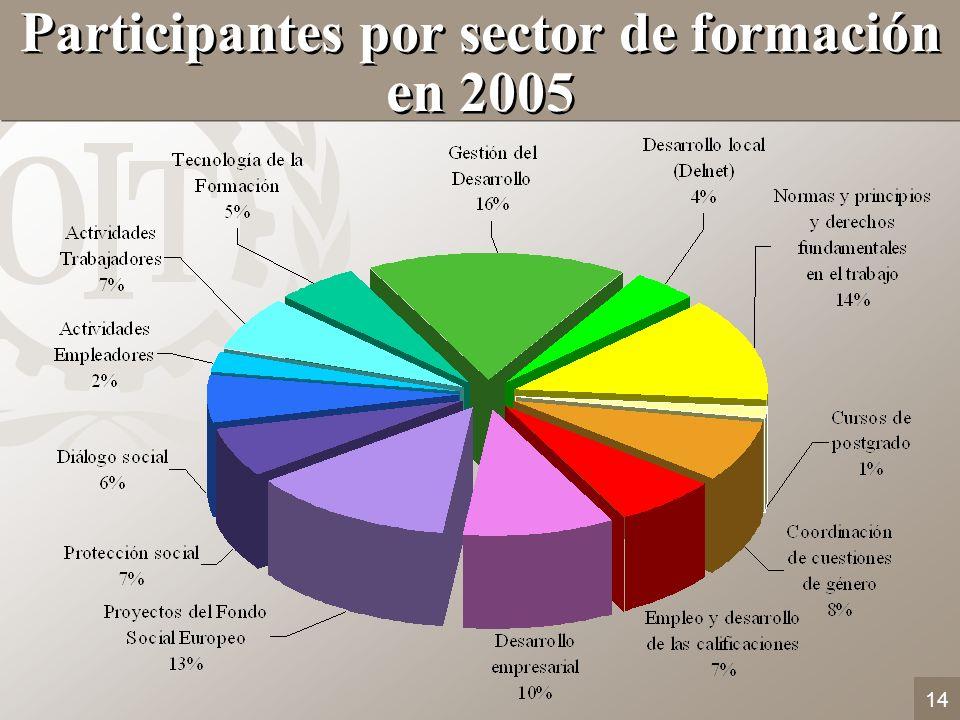 14 Participantes por sector de formación en 2005