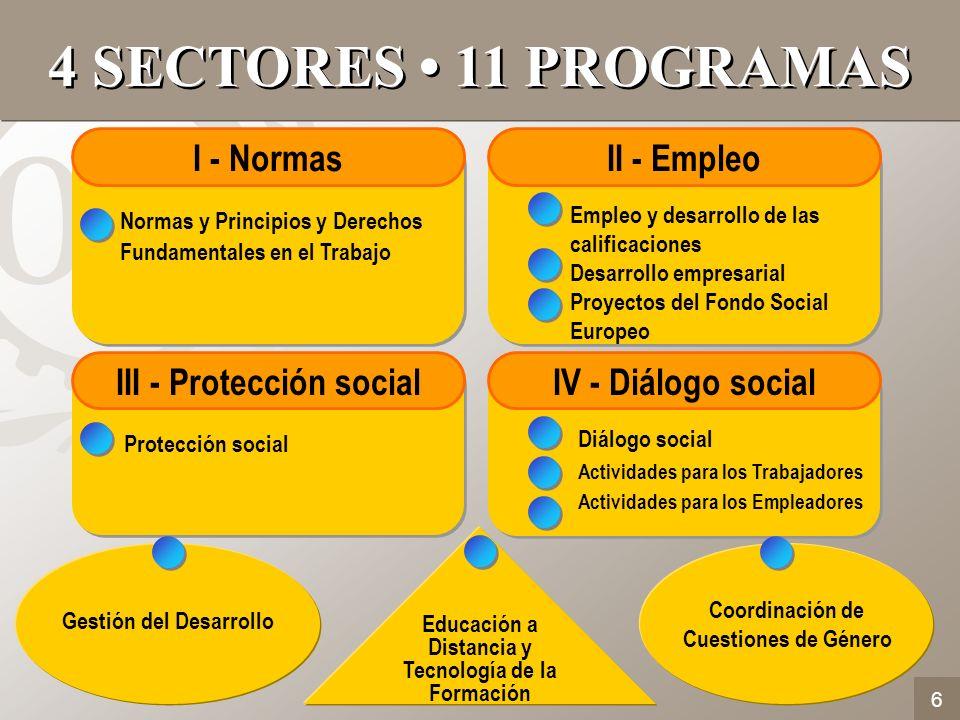 6 4 SECTORES 11 PROGRAMAS Normas y Principios y Derechos Fundamentales en el Trabajo I - Normas Empleo y desarrollo de las calificaciones Desarrollo e