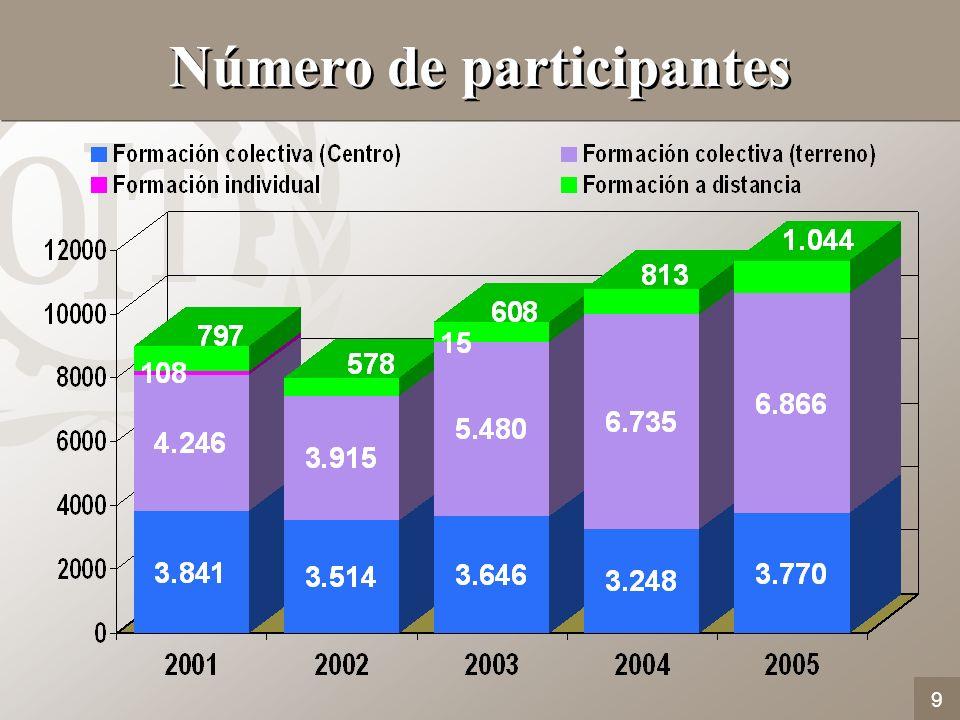 9 Número de participantes