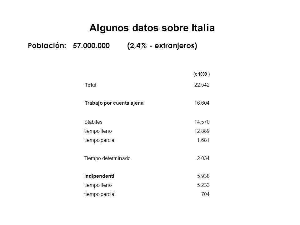 Algunos datos sobre Italia Población: 57.000.000 (2,4% - extranjeros) (x 1000 ) Total22.542 Trabajo por cuenta ajena16.604 Stabiles14.570 tiempo lleno12.889 tiempo parcial 1.681 Tiempo determinado2.034 Indipendenti5.938 tiempo lleno5.233 tiempo parcial704