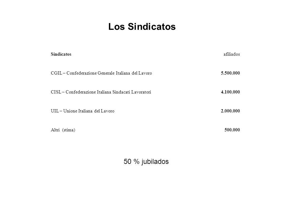 Los Sindicatos Sindicatosafiliados CGIL – Confederazione Generale Italiana del Lavoro5.500.000 CISL – Confederazione Italiana Sindacati Lavoratori4.100.000 UIL – Unione Italiana del Lavoro2.000.000 Altri (stima)500.000 50 % jubilados