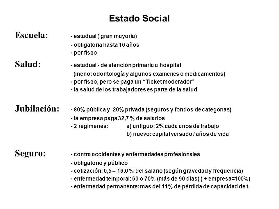 Estado Social Escuela: - estadual ( gran mayoria) - obligatoria hasta 16 años - por fisco Salud: - estadual - de atención primaria a hospital (meno: odontología y algunos examenes o medicamentos) - por fisco, pero se paga un Ticket moderador - la salud de los trabajadores es parte de la salud Jubilación: - 80% pública y 20% privada (seguros y fondos de categorías) - la empresa paga 32,7 % de salarios - 2 regimenes: a) antiguo: 2% cada años de trabajo b) nuevo: capital versado / años de vida Seguro: - contra accidentes y enfermedades profesionales - obligatorio y público - cotización: 0,5 – 16,0 % del salario (según gravedad y frequencia) - enfermedad temporal: 60 o 70% (más de 90 días) ( + empresa=100%) - enfermedad permanente: mas del 11% de pérdida de capacidad de t.