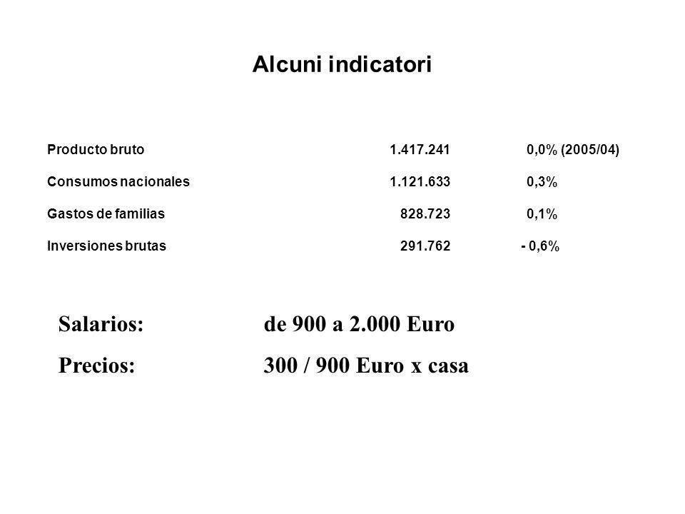 Alcuni indicatori Producto bruto 1.417.241 0,0% (2005/04) Consumos nacionales 1.121.633 0,3% Gastos de familias 828.723 0,1% Inversiones brutas 291.762 - 0,6% Salarios:de 900 a 2.000 Euro Precios:300 / 900 Euro x casa
