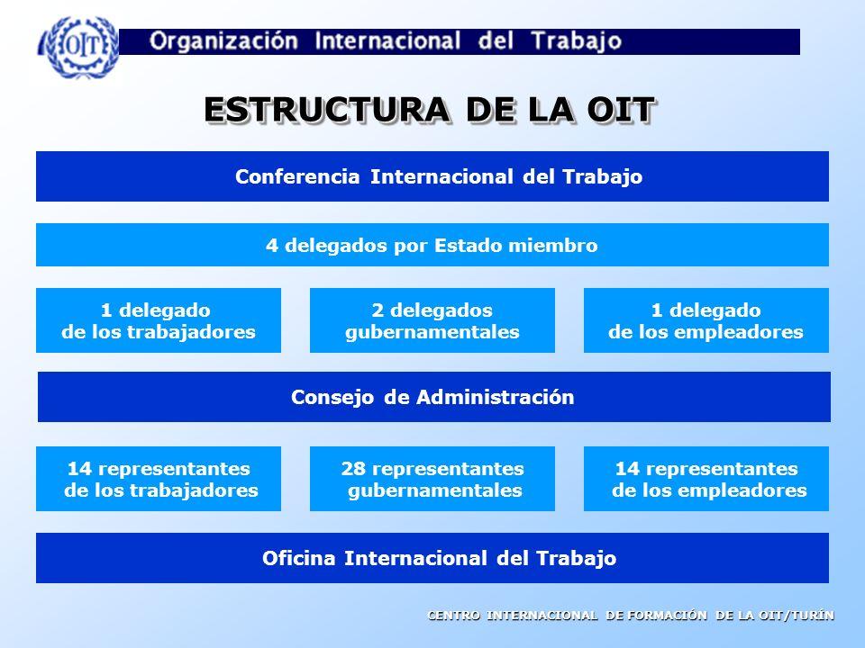 CENTRO INTERNACIONAL DE FORMACIÓN DE LA OIT/TURÍN TRIPARTISMOTRIPARTISMO Significa la participación activa de los trabajadores y empleadores en Las ac
