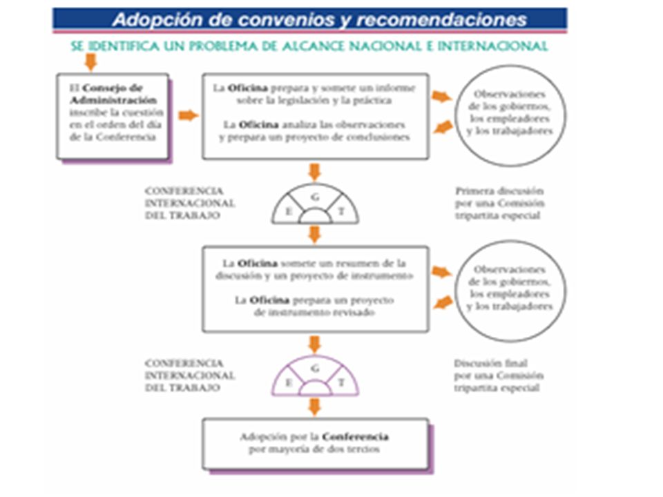 CENTRO INTERNACIONAL DE FORMACIÓN DE LA OIT/TURÍN CARACTERÍSTICAS DE LAS NIT Tripartismo Universalidad Flexibilidad Aplicación sometida a un control i