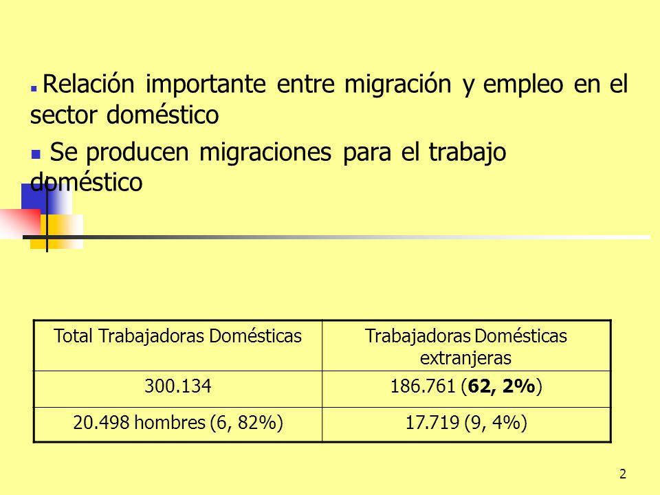 2 Relación importante entre migración y empleo en el sector doméstico Se producen migraciones para el trabajo doméstico Total Trabajadoras DomésticasT