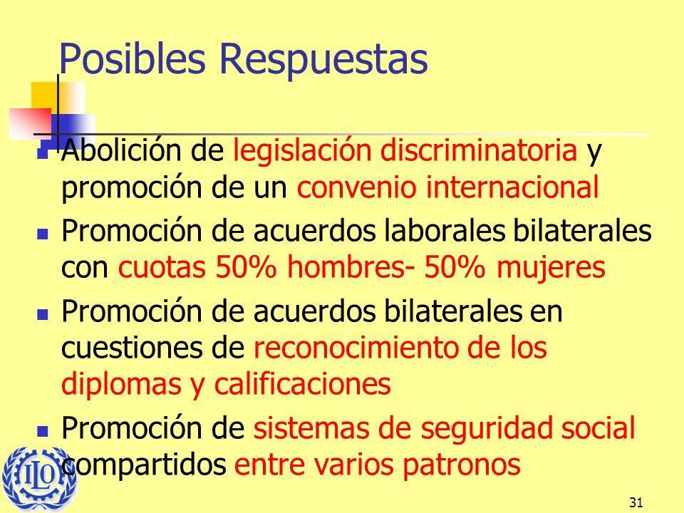 31 Posibles Respuestas Abolición de legislación discriminatoria y promoción de un convenio internacional Promoción de acuerdos laborales bilaterales c