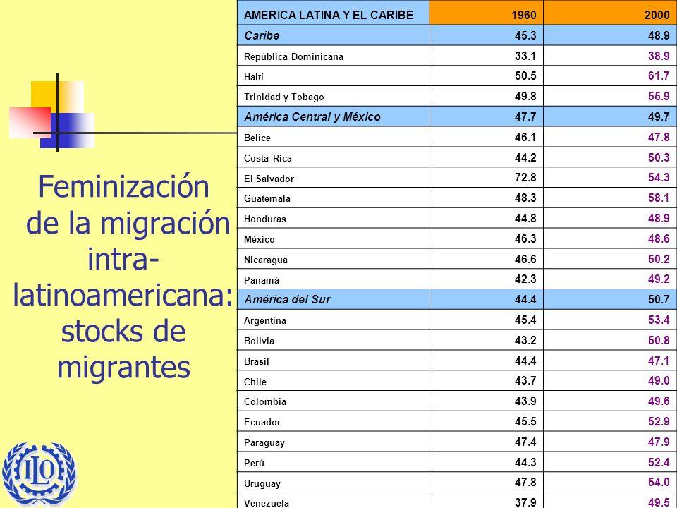 7 Feminización de la migración intra- latinoamericana: stocks de migrantes AMERICA LATINA Y EL CARIBE19602000 Caribe45.348.9 República Dominicana 33.1