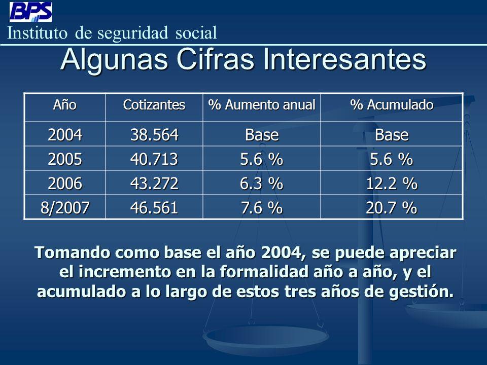 Instituto de seguridad social Algunas Cifras Interesantes AñoCotizantes % Aumento anual % Acumulado 200438.564BaseBase 200540.713 5.6 % 200643.272 6.3