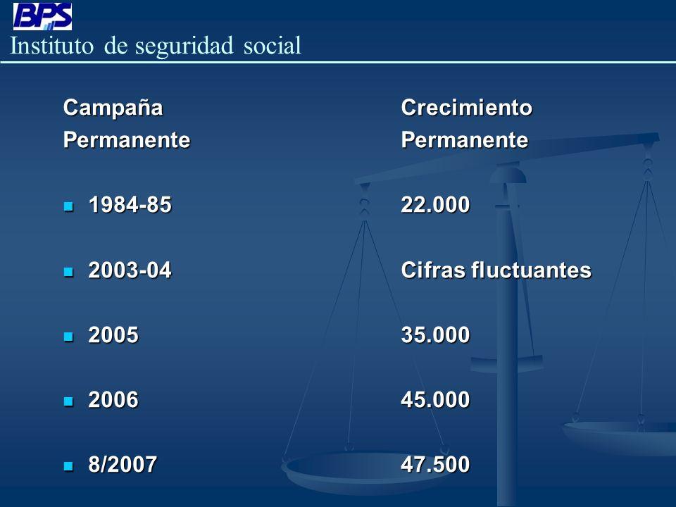 Instituto de seguridad social Algunas Cifras Interesantes AñoCotizantes % Aumento anual % Acumulado 200438.564BaseBase 200540.713 5.6 % 200643.272 6.3 % 12.2 % 8/200746.561 7.6 % 20.7 % Tomando como base el año 2004, se puede apreciar el incremento en la formalidad año a año, y el acumulado a lo largo de estos tres años de gestión.