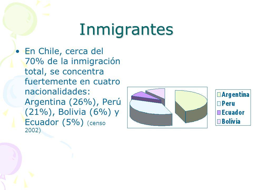Inmigrantes En Chile, cerca del 70% de la inmigración total, se concentra fuertemente en cuatro nacionalidades: Argentina (26%), Perú (21%), Bolivia (