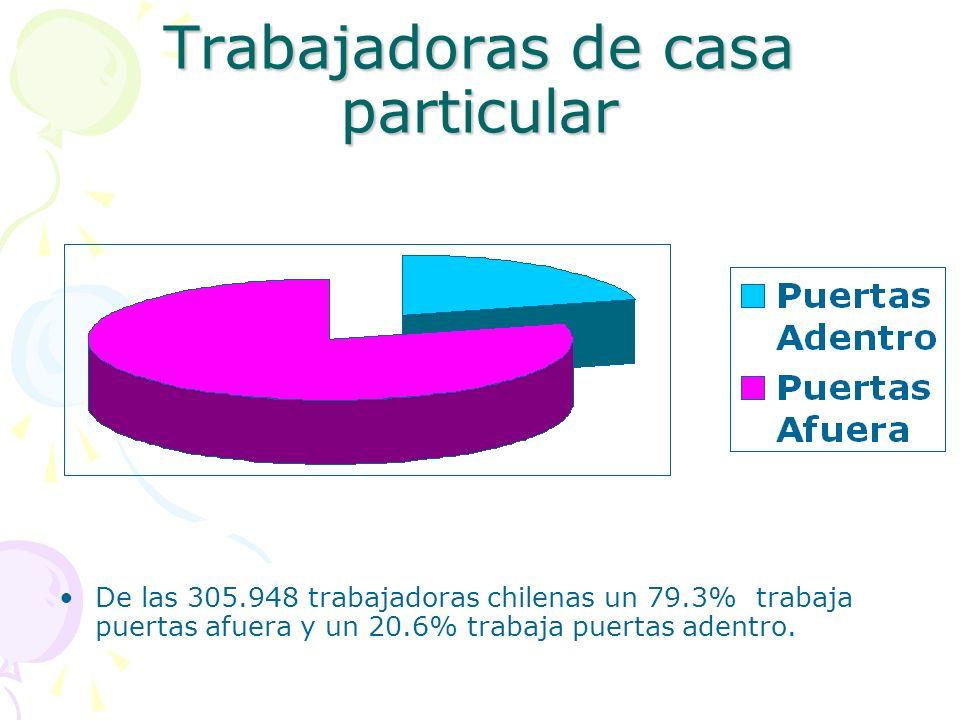 Trabajadoras de casa particular De las 305.948 trabajadoras chilenas un 79.3% trabaja puertas afuera y un 20.6% trabaja puertas adentro.