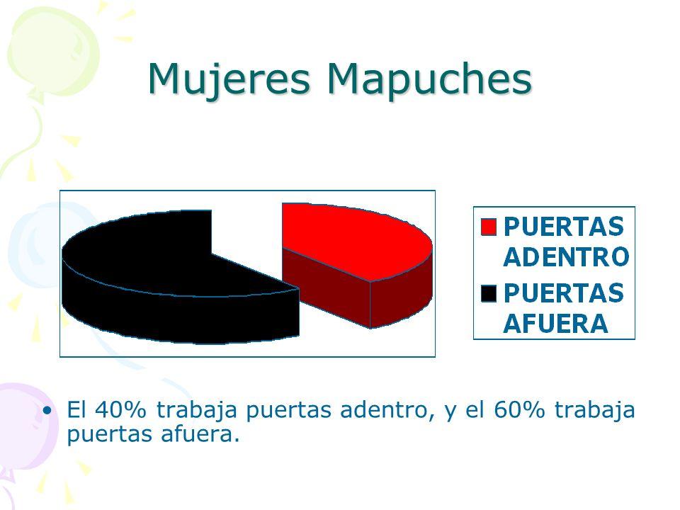 Mujeres Mapuches El 40% trabaja puertas adentro, y el 60% trabaja puertas afuera.